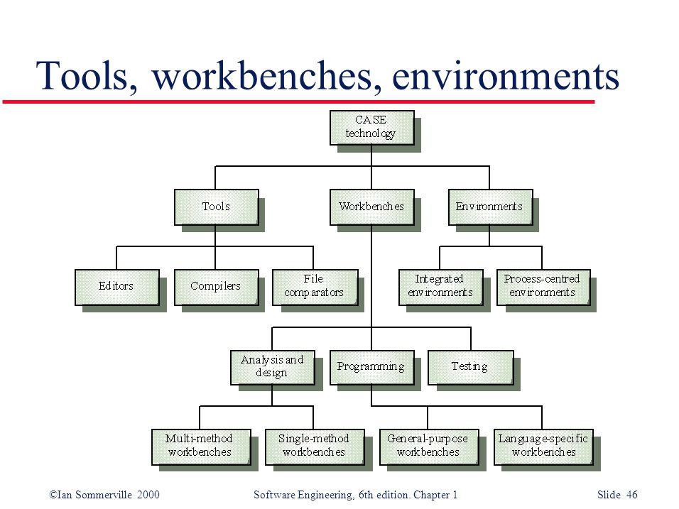 ©Ian Sommerville 2000 Software Engineering, 6th edition. Chapter 1 Slide 46 Tools, workbenches, environments