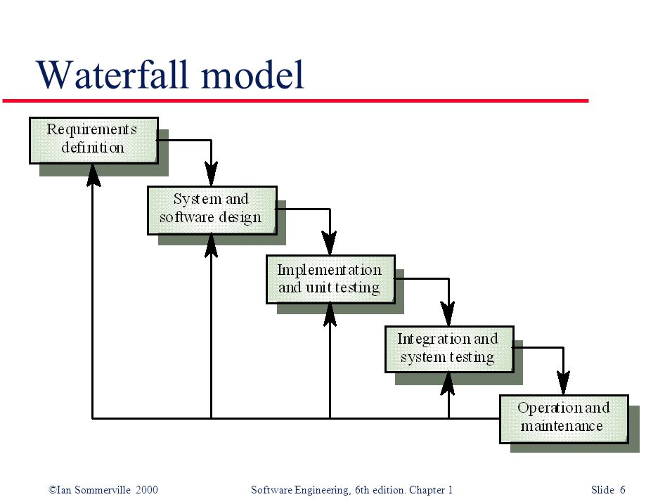 ©Ian Sommerville 2000 Software Engineering, 6th edition. Chapter 1 Slide 37 Testing phases
