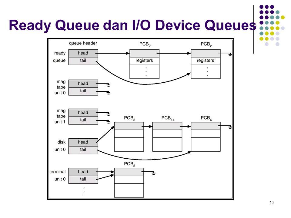 10 Ready Queue dan I/O Device Queues