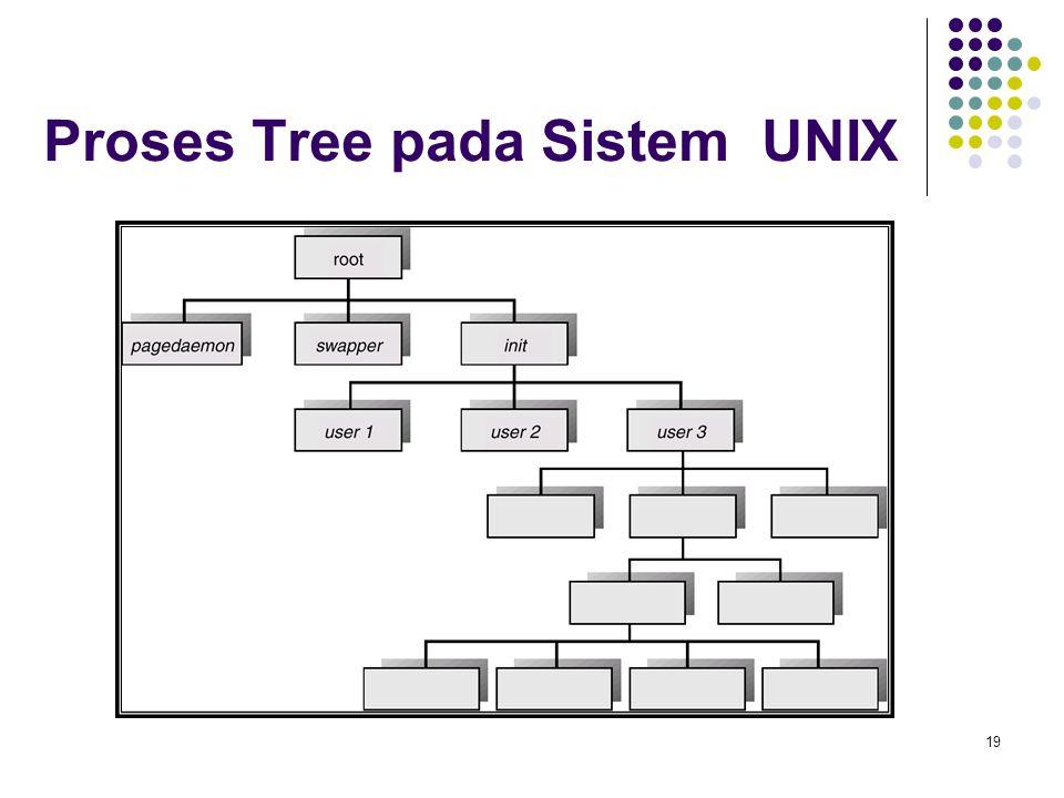 19 Proses Tree pada Sistem UNIX