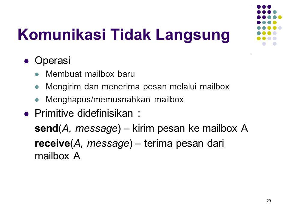 29 Komunikasi Tidak Langsung Operasi Membuat mailbox baru Mengirim dan menerima pesan melalui mailbox Menghapus/memusnahkan mailbox Primitive didefinisikan : send(A, message) – kirim pesan ke mailbox A receive(A, message) – terima pesan dari mailbox A