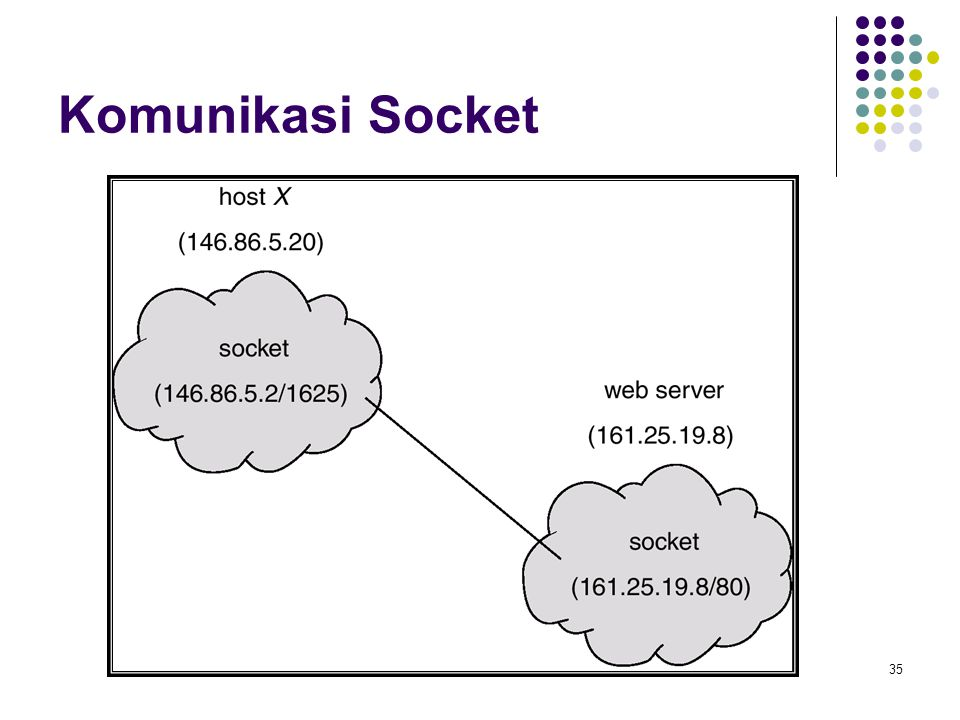 35 Komunikasi Socket