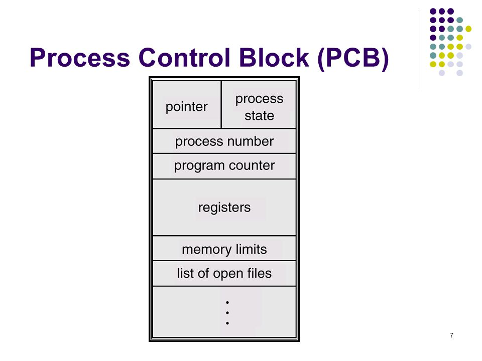 18 Pembuatan Proses (Cont.) Address space Child menduplikasi parent.