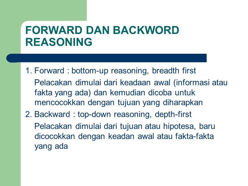 FORWARD DAN BACKWORD REASONING 1.