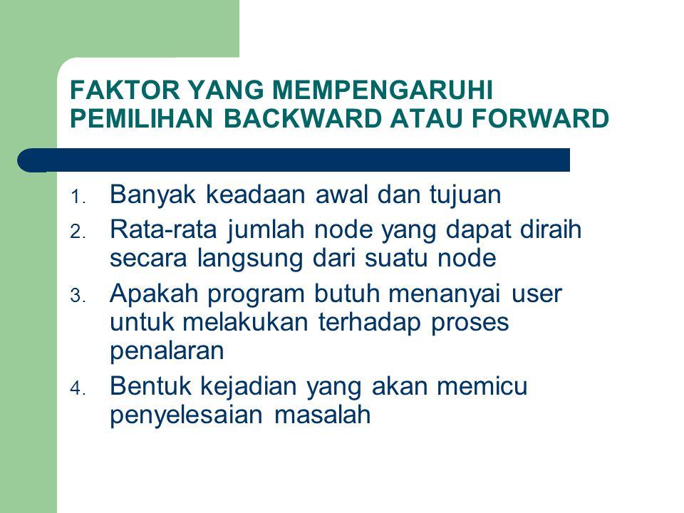 FAKTOR YANG MEMPENGARUHI PEMILIHAN BACKWARD ATAU FORWARD 1.