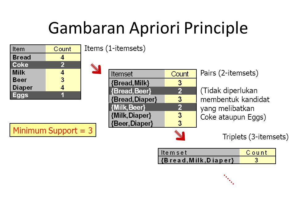 Gambaran Apriori Principle Items (1-itemsets) Pairs (2-itemsets) (Tidak diperlukan membentuk kandidat yang melibatkan Coke ataupun Eggs) Triplets (3-itemsets) Minimum Support = 3