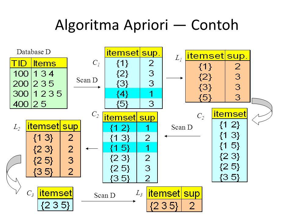 Algoritma Apriori — Contoh Database D Scan D C1C1 L1L1 L2L2 C2C2 C2C2 C3C3 L3L3