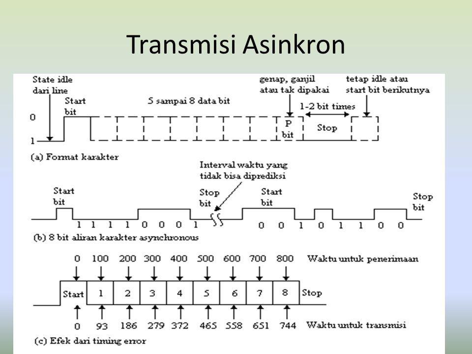 Transmisi Asinkron Diagram :