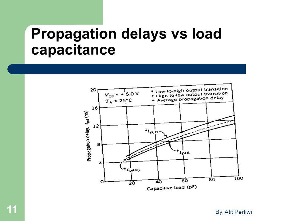 By. Atit Pertiwi 11 Propagation delays vs load capacitance