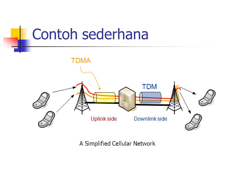 Contoh sederhana A Simplified Cellular Network