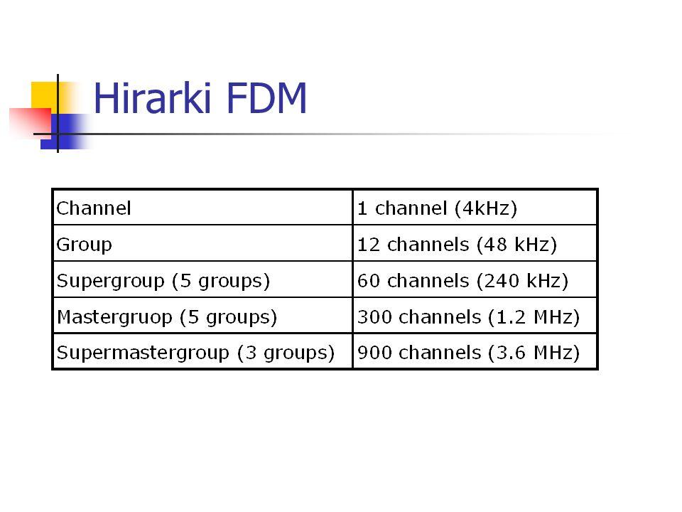 Hirarki FDM