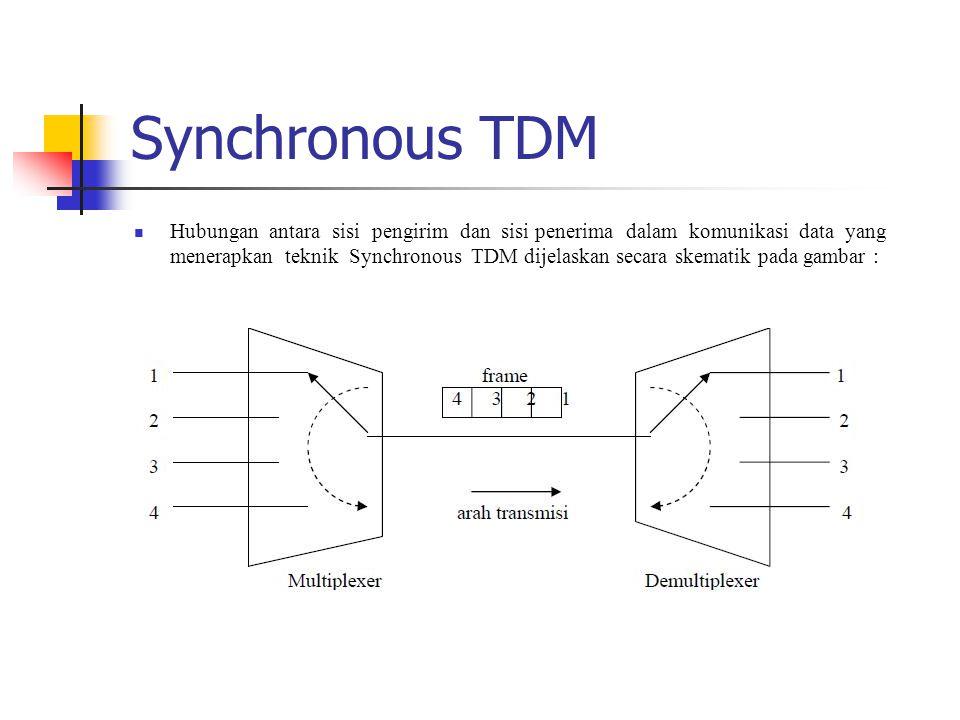 Synchronous TDM Hubungan antara sisi pengirim dan sisi penerima dalam komunikasi data yang menerapkan teknik Synchronous TDM dijelaskan secara skemati