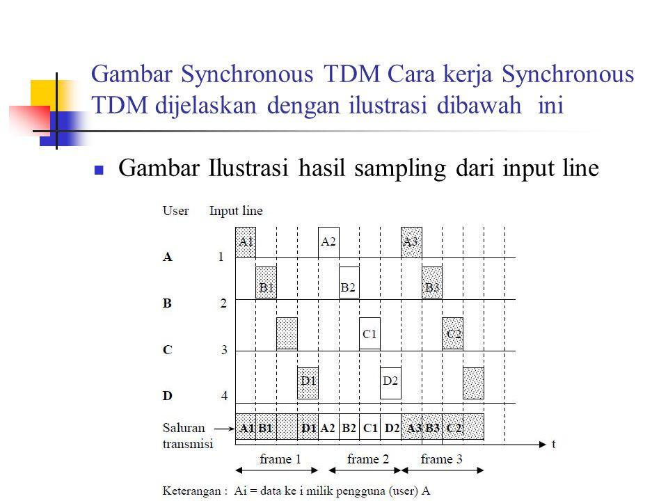Gambar Synchronous TDM Cara kerja Synchronous TDM dijelaskan dengan ilustrasi dibawah ini Gambar Ilustrasi hasil sampling dari input line