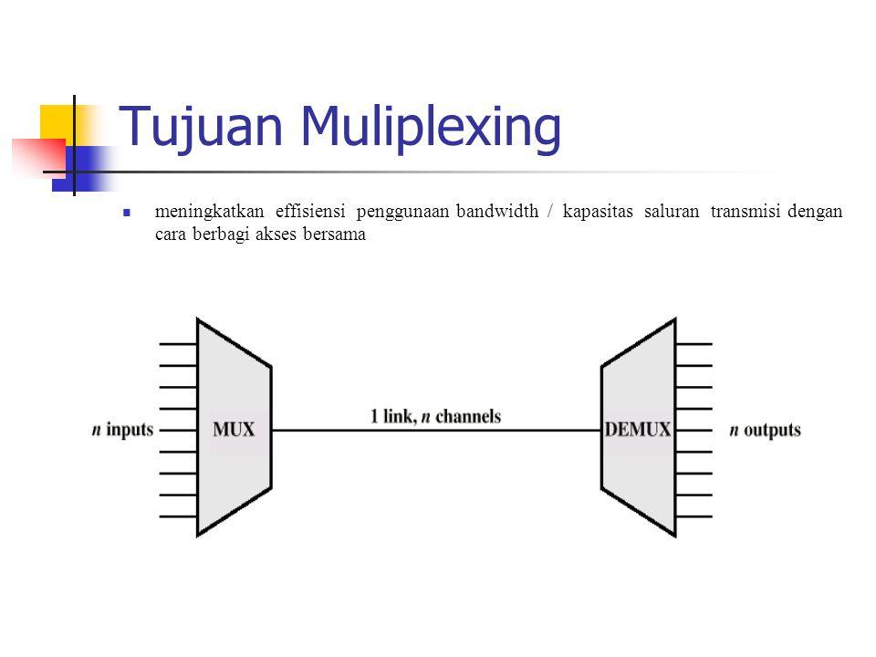 Multiplexing Pada umumnya, sistem transmisi yang ada di dalam jaringan telekomunikasi memiliki kapasitas yang melebihi kapasitas yang dibutuhkan satu user Dengan demikian sangat mungkin untuk menggunakan bandwidth yang ada seefisien mungkin oleh lebih dari satu user Teknik menggabungkan beberapa sinyal untuk dikirimkan secara bersamaan pada satu kanal transmisi disebut multiplexing Perangkat yang melaksanakan multiplexing disebut multiplexer (mux) Di sisi penerima, gabungan sinyal itu akan kembali dipisahkan sesuai dengan tujuan masing- masing.