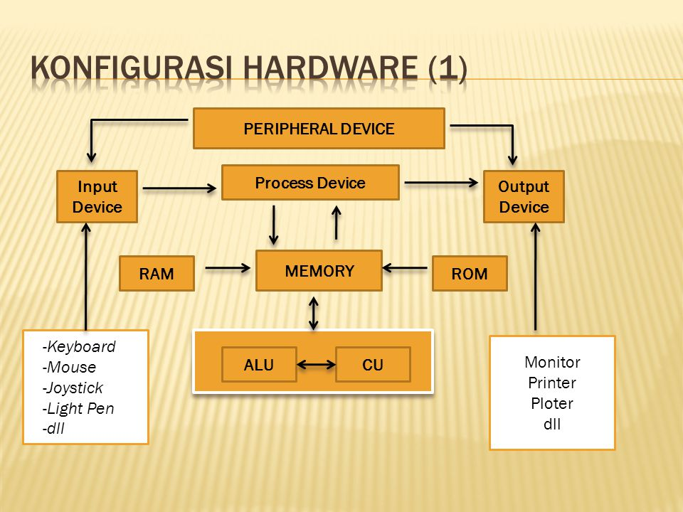 PERIPHERAL DEVICE Process Device Input Device Output Device MEMORY RAMROM ALUCU -Keyboard -Mouse -Joystick -Light Pen -dll Monitor Printer Ploter dll