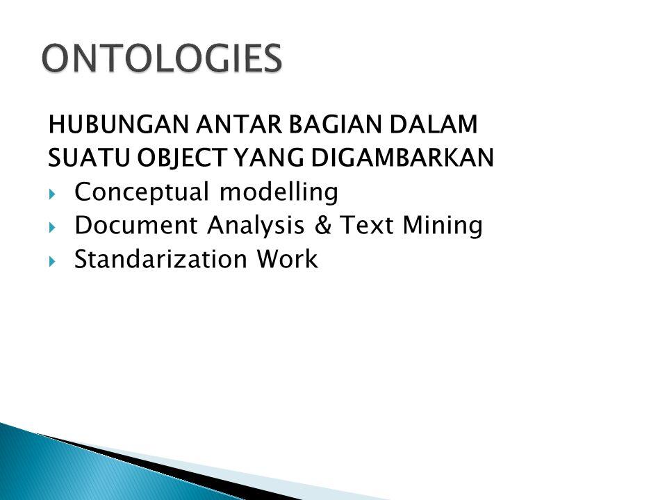HUBUNGAN ANTAR BAGIAN DALAM SUATU OBJECT YANG DIGAMBARKAN  Conceptual modelling  Document Analysis & Text Mining  Standarization Work