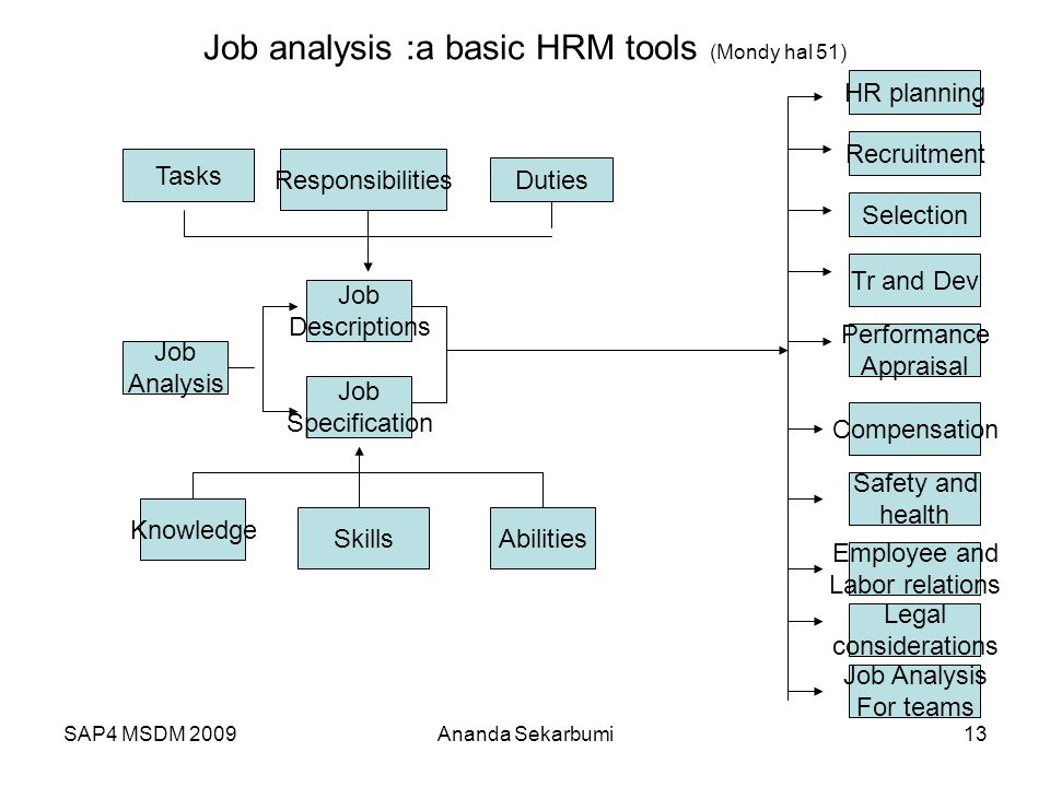 SAP4 MSDM 2009 Job analysis :a basic HRM tools (Mondy hal 51) Tasks Responsibilities Duties HR planning Recruitment Job Descriptions Job Specification Knowledge SkillsAbilities Selection Job Analysis Tr and Dev Performance Appraisal Compensation Safety and health Employee and Labor relations Legal considerations Job Analysis For teams 13Ananda Sekarbumi