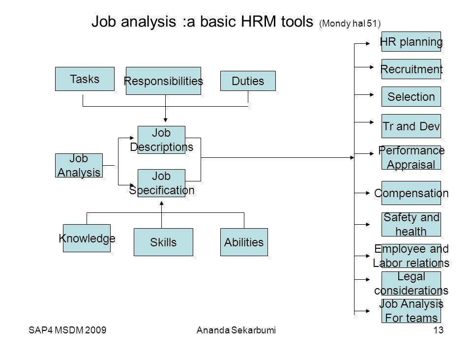 SAP4 MSDM 2009 Job analysis :a basic HRM tools (Mondy hal 51) Tasks Responsibilities Duties HR planning Recruitment Job Descriptions Job Specification