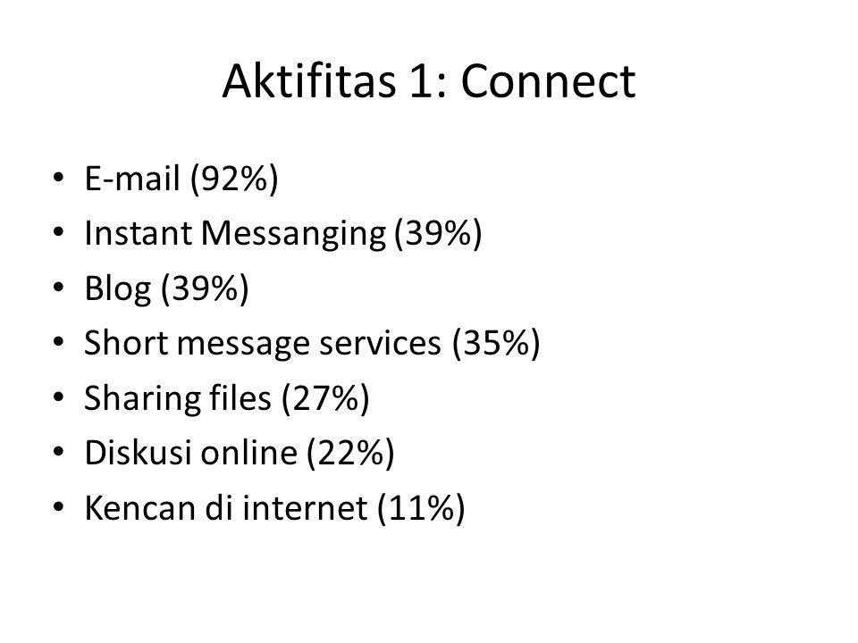 Aktifitas 1: Connect E-mail (92%) Instant Messanging (39%) Blog (39%) Short message services (35%) Sharing files (27%) Diskusi online (22%) Kencan di