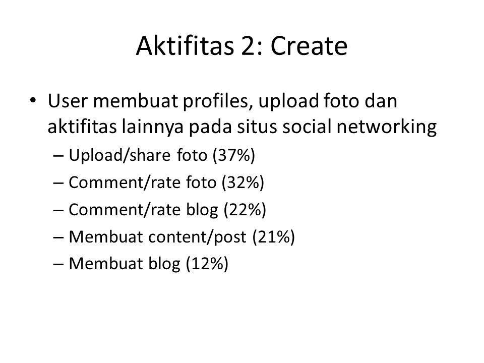 Aktifitas 2: Create User membuat profiles, upload foto dan aktifitas lainnya pada situs social networking – Upload/share foto (37%) – Comment/rate fot