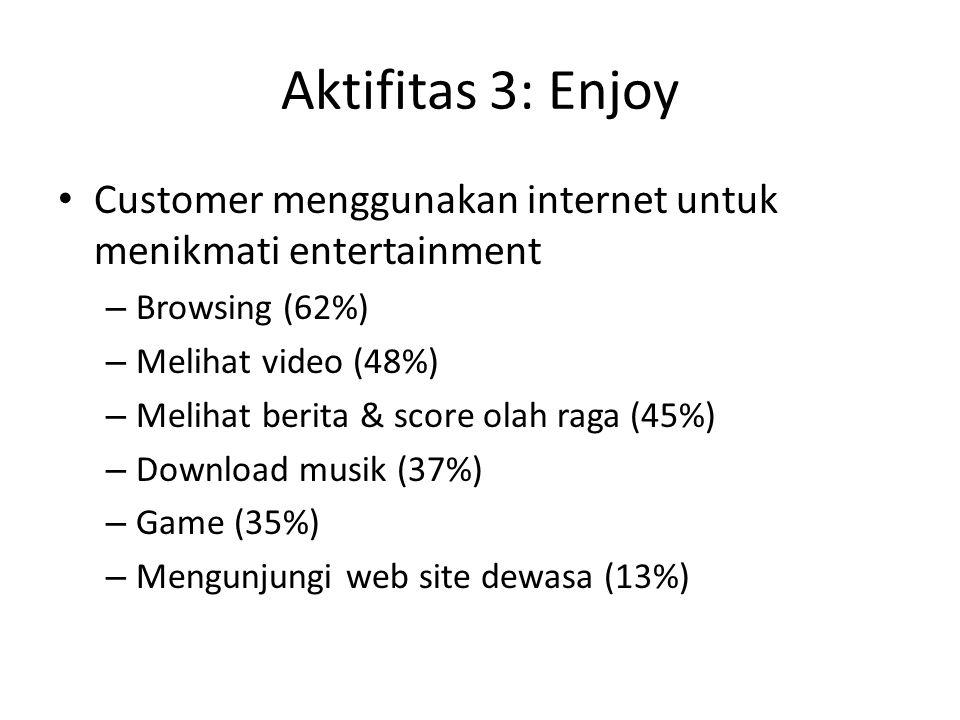Aktifitas 3: Enjoy Customer menggunakan internet untuk menikmati entertainment – Browsing (62%) – Melihat video (48%) – Melihat berita & score olah ra