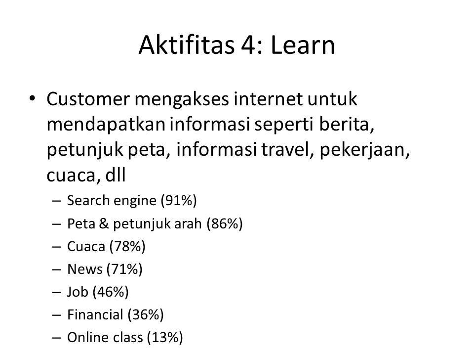 Aktifitas 4: Learn Customer mengakses internet untuk mendapatkan informasi seperti berita, petunjuk peta, informasi travel, pekerjaan, cuaca, dll – Se