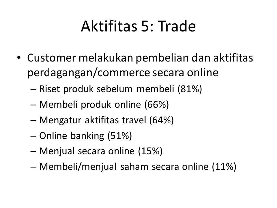 Aktifitas 5: Trade Customer melakukan pembelian dan aktifitas perdagangan/commerce secara online – Riset produk sebelum membeli (81%) – Membeli produk