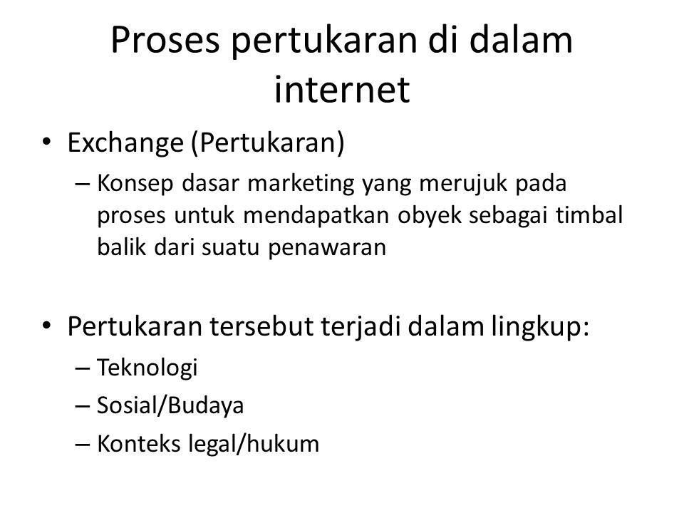 Proses pertukaran di dalam internet Exchange (Pertukaran) – Konsep dasar marketing yang merujuk pada proses untuk mendapatkan obyek sebagai timbal bal