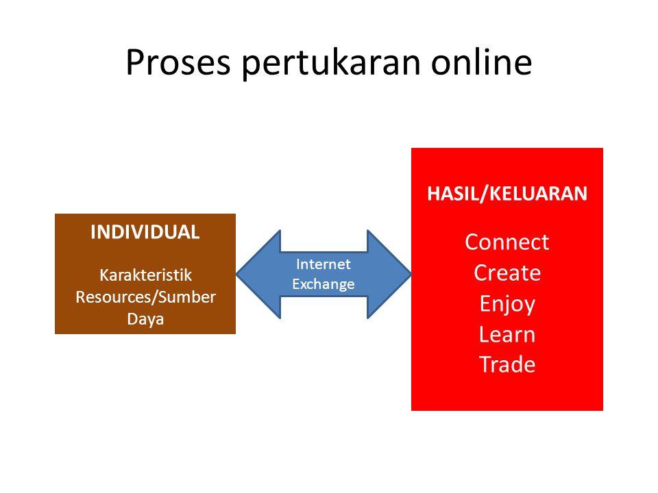 Proses pertukaran online INDIVIDUAL Karakteristik Resources/Sumber Daya HASIL/KELUARAN Connect Create Enjoy Learn Trade Internet Exchange