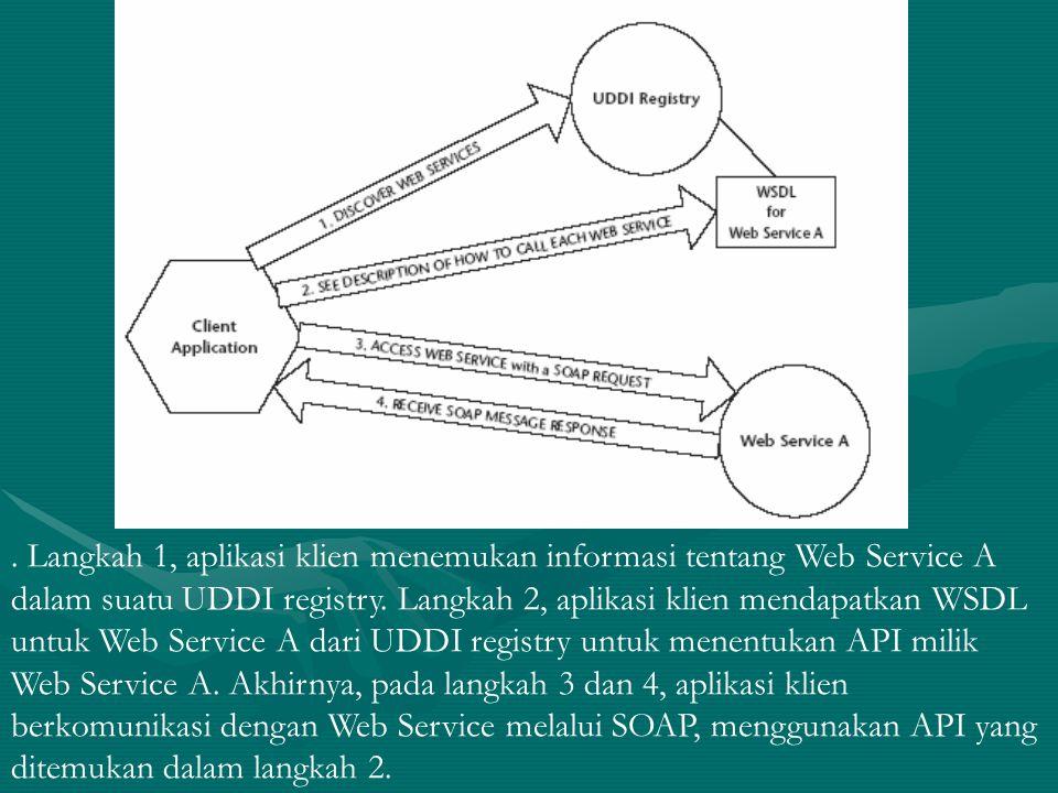 . Langkah 1, aplikasi klien menemukan informasi tentang Web Service A dalam suatu UDDI registry. Langkah 2, aplikasi klien mendapatkan WSDL untuk Web