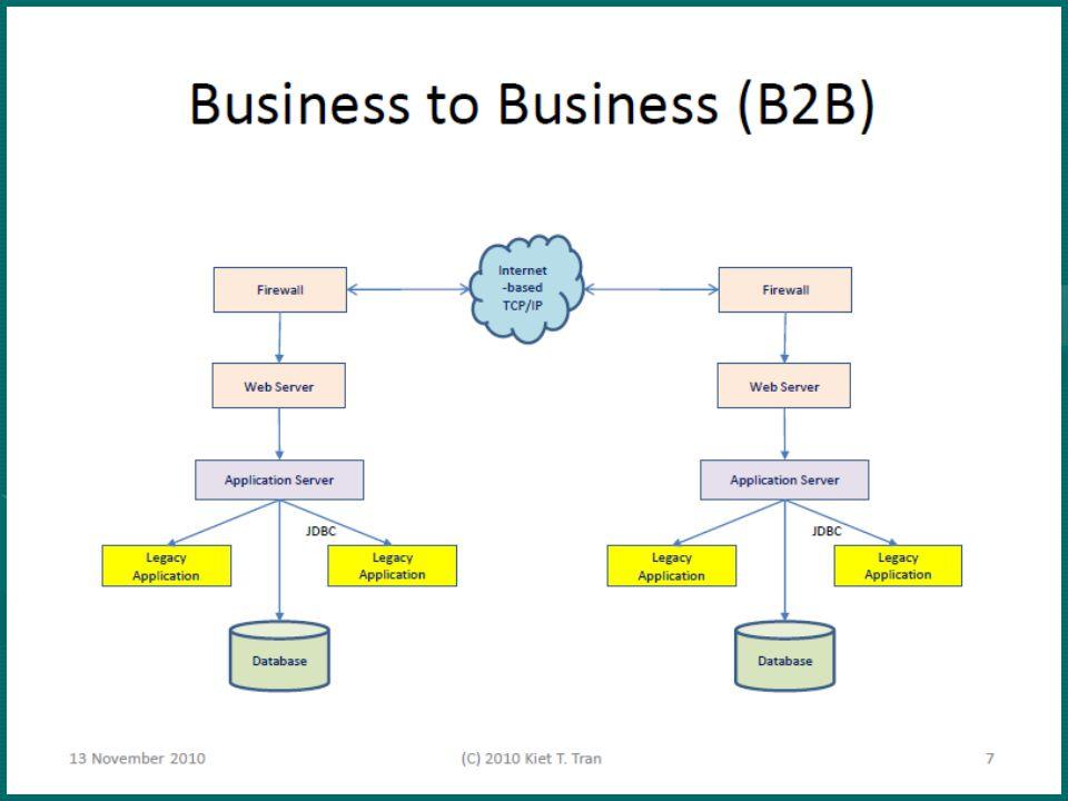 WSDL adalah sebuah spesifikasi yang berbasis XML yang digunakan untuk mendeskripsikan apa yang akan dilakukan oleh Web Service dan bagaimana untuk mengoperasikannyaWSDL adalah sebuah spesifikasi yang berbasis XML yang digunakan untuk mendeskripsikan apa yang akan dilakukan oleh Web Service dan bagaimana untuk mengoperasikannya WSDL memiliki bagian-bagian yang berisi detail bagaimana membuat koneksi ke service disimpanWSDL memiliki bagian-bagian yang berisi detail bagaimana membuat koneksi ke service disimpan