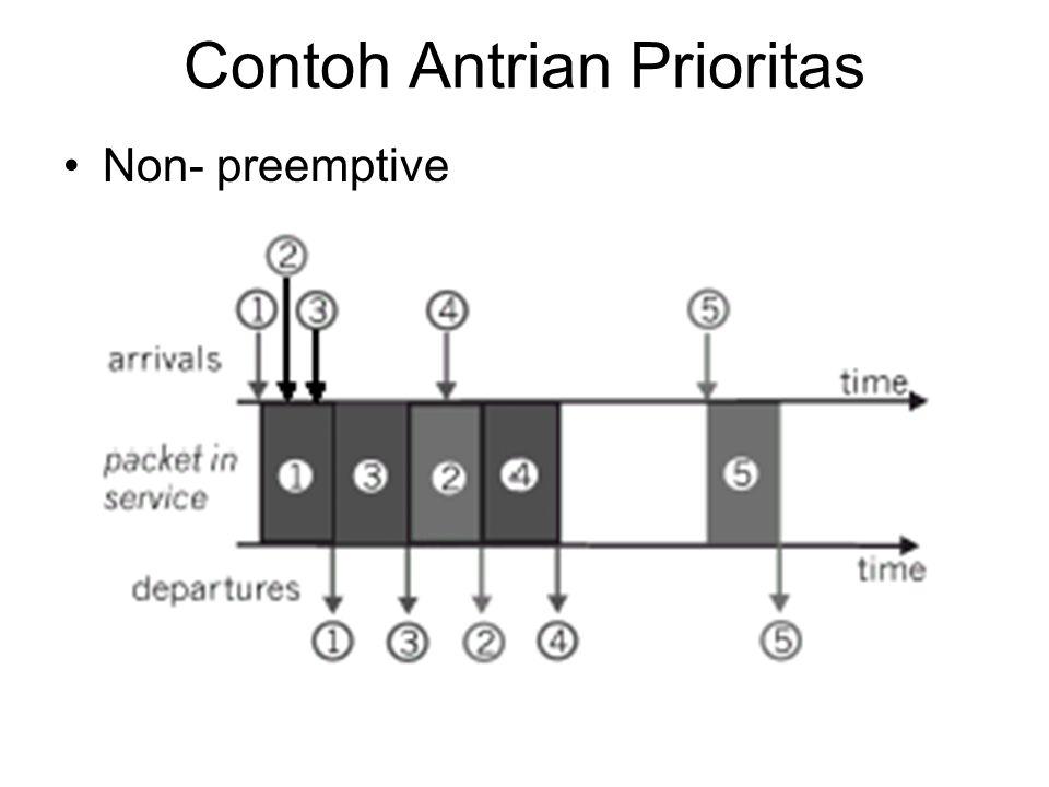 Contoh Antrian Prioritas Non- preemptive