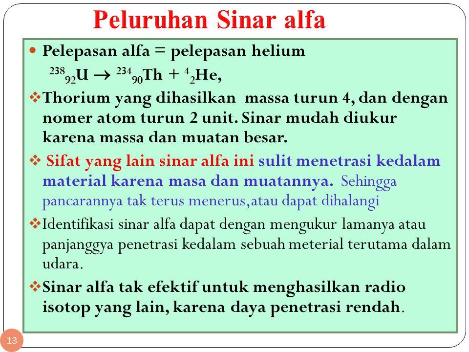 13 Pelepasan alfa = pelepasan helium 238 92 U  234 90 Th + 4 2 He,  Thorium yang dihasilkan massa turun 4, dan dengan nomer atom turun 2 unit. Sinar