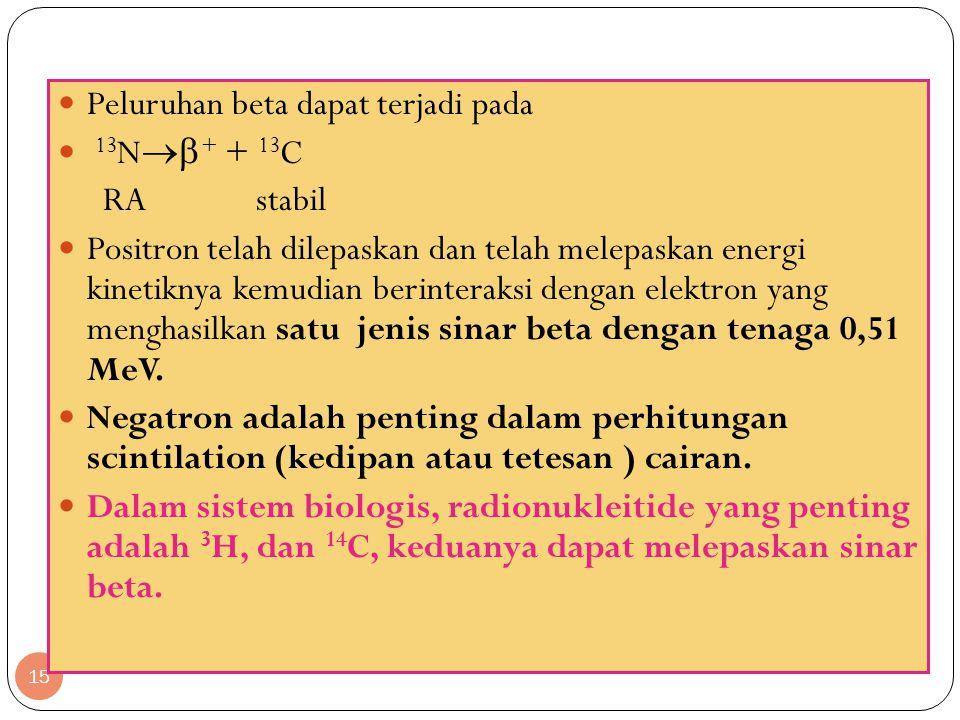 15 Peluruhan beta dapat terjadi pada 13 N  + + 13 C RA stabil Positron telah dilepaskan dan telah melepaskan energi kinetiknya kemudian berinteraksi