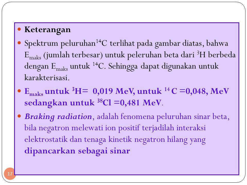 17 Keterangan Spektrum peluruhan 14 C terlihat pada gambar diatas, bahwa E maks (jumlah terbesar) untuk peleruhan beta dari 3 H berbeda dengan E maks