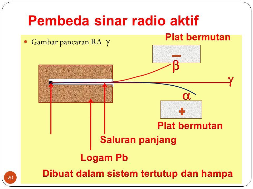 Pembeda sinar radio aktif Gambar pancaran RA  20