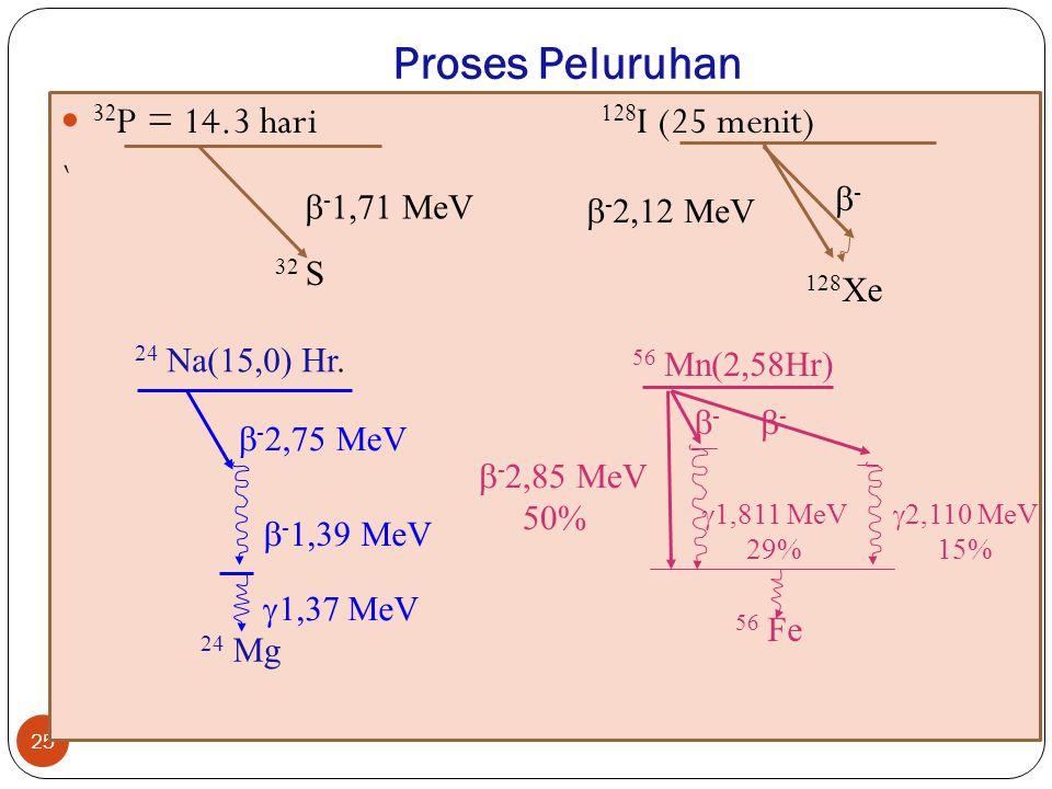 Proses Peluruhan 25 32 P = 14.3 hari 128 I (25 menit) ` 32 S 128 Xe  - 1,71 MeV --  - 2,12 MeV 24 Mg 56 Mn(2,58Hr)  - 2,75 MeV  1,37 MeV 24 Na(1