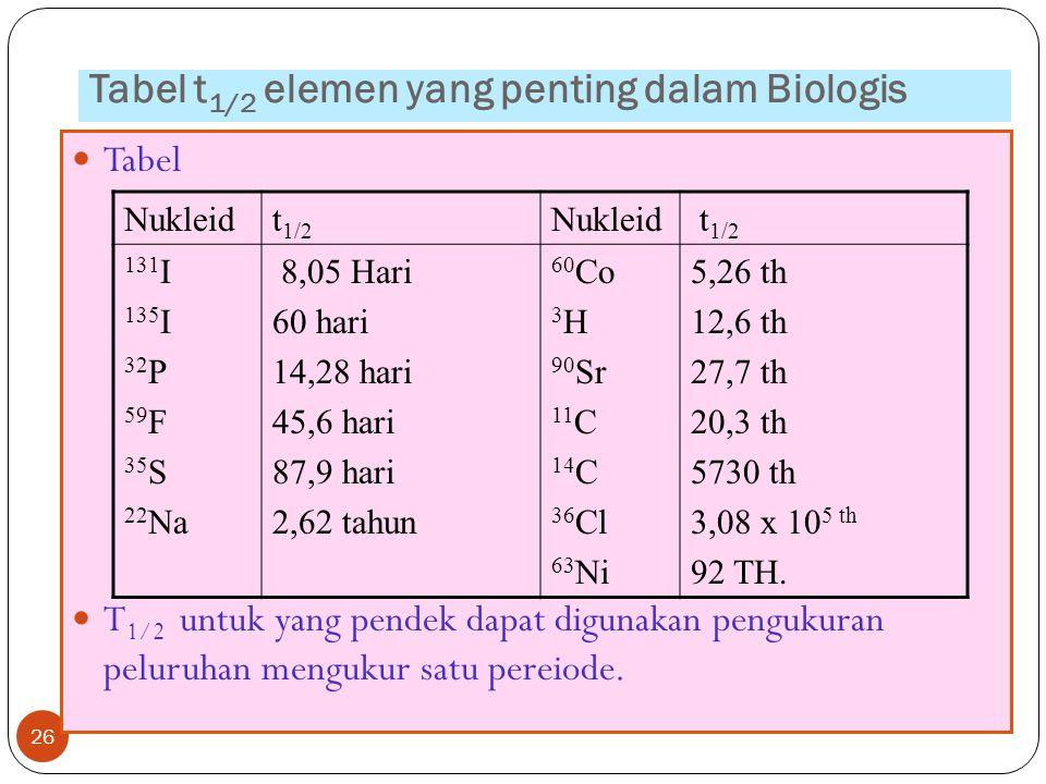 Tabel t 1/2 elemen yang penting dalam Biologis 26 Tabel T 1/2 untuk yang pendek dapat digunakan pengukuran peluruhan mengukur satu pereiode. Nukleidt