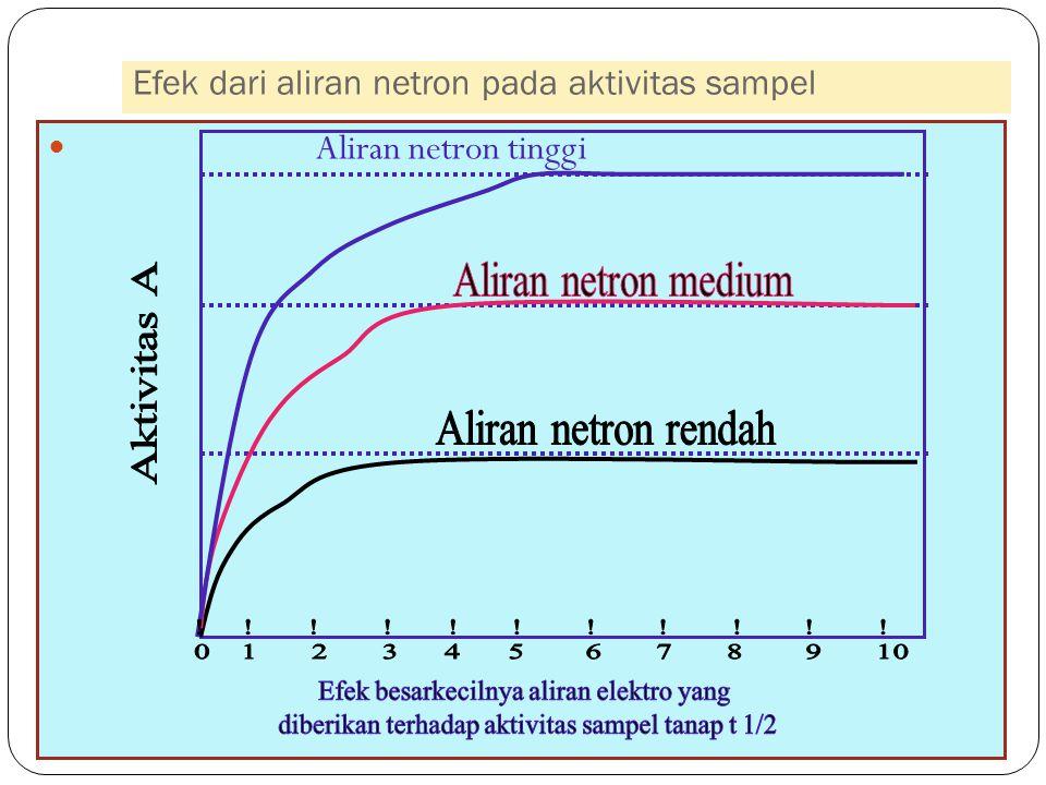 Efek dari aliran netron pada aktivitas sampel 41 Aliran netron tinggi