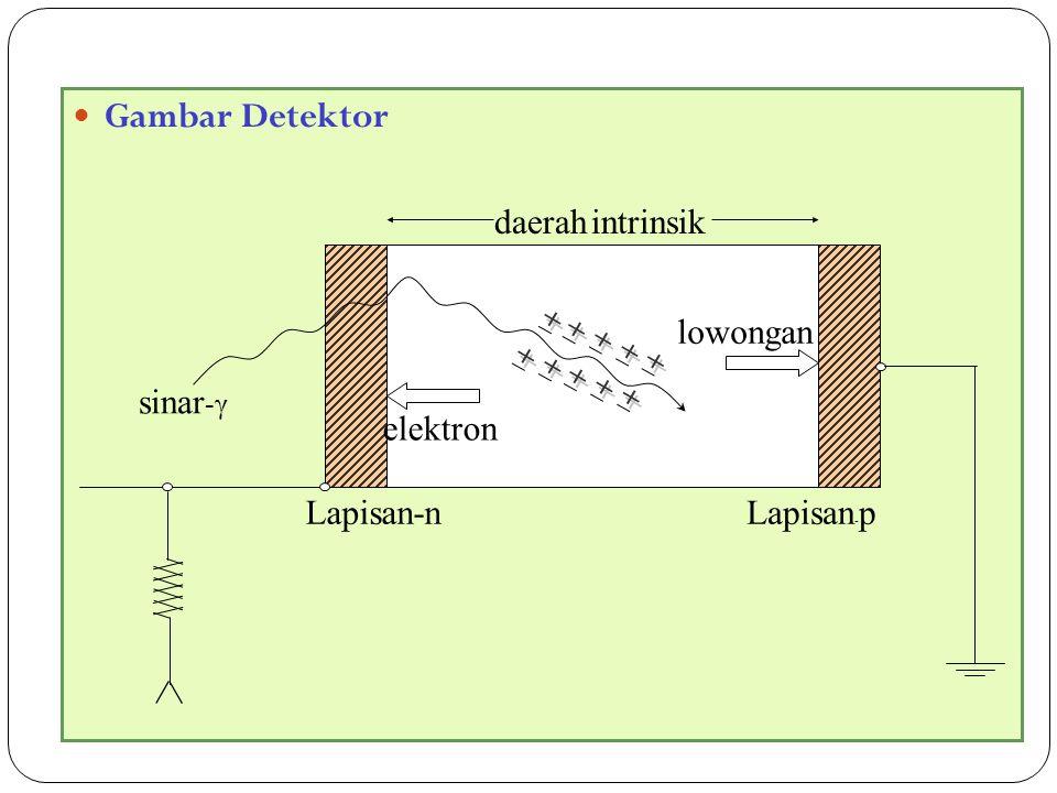 60 Gambar Detektor lowongan Lapisan - p elektron sinar -γ Lapisan-n daerah intrinsik