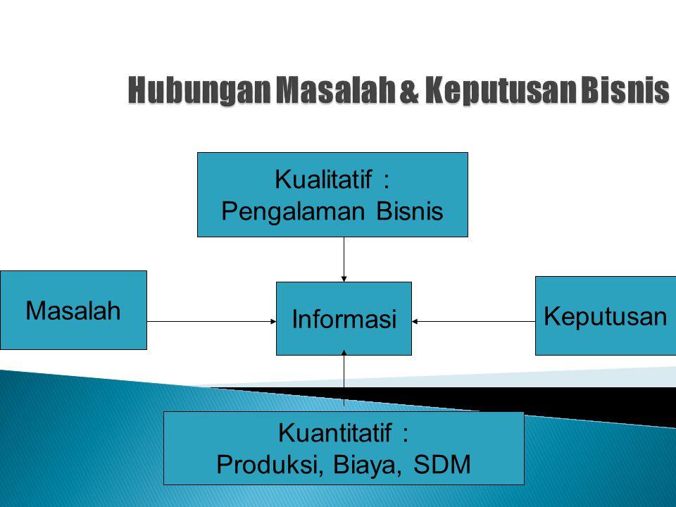 Informasi Keputusan Masalah Kualitatif : Pengalaman Bisnis Kuantitatif : Produksi, Biaya, SDM