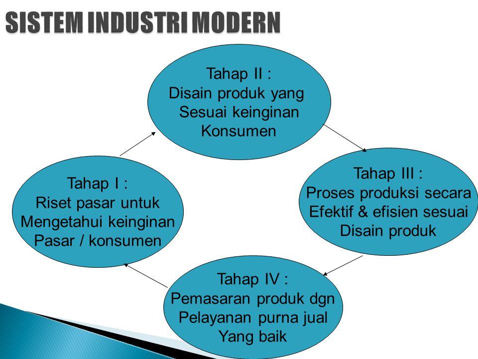 Tahap II : Disain produk yang Sesuai keinginan Konsumen Tahap I : Riset pasar untuk Mengetahui keinginan Pasar / konsumen Tahap III : Proses produksi