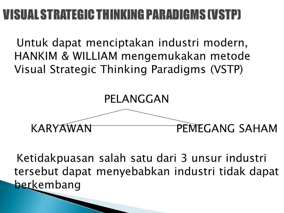 Untuk dapat menciptakan industri modern, HANKIM & WILLIAM mengemukakan metode Visual Strategic Thinking Paradigms (VSTP) PELANGGAN KARYAWAN PEMEGANG S