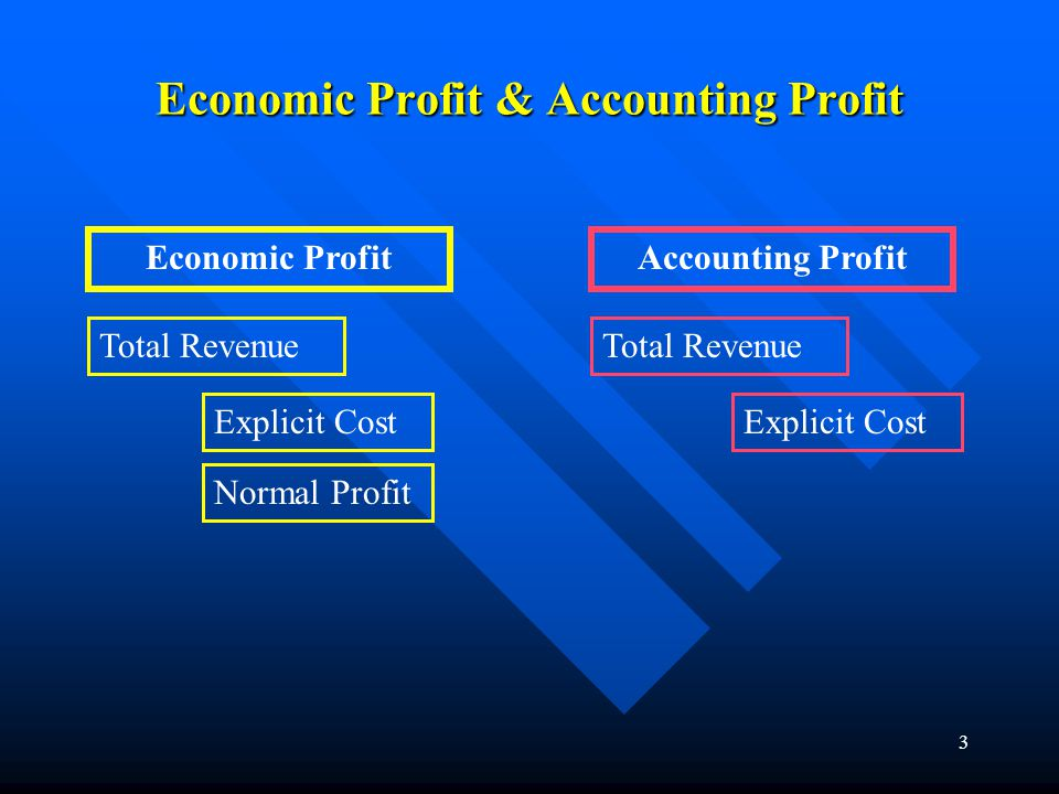 3 Economic Profit & Accounting Profit Economic Profit Total Revenue Explicit Cost Normal Profit Accounting Profit Total Revenue Explicit Cost