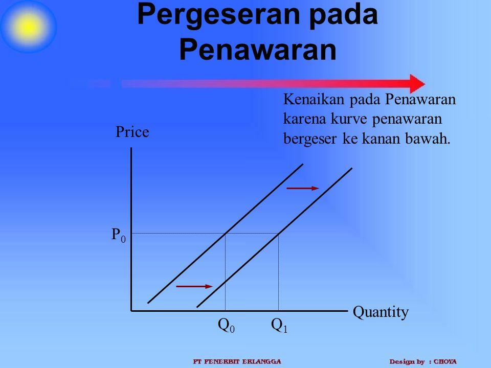 Pergeseran pada Penawaran Quantity Price P0P0 Q1Q1 Q0Q0 Kenaikan pada Penawaran karena kurve penawaran bergeser ke kanan bawah.