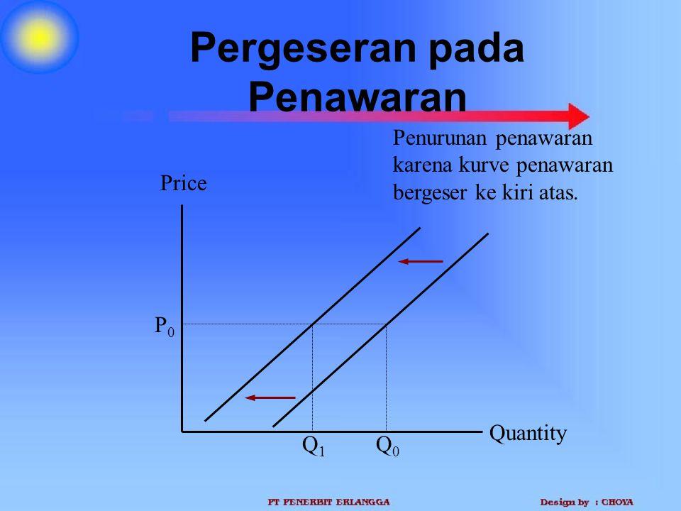 Pergeseran pada Penawaran Quantity Price P0P0 Q1Q1 Q0Q0 Penurunan penawaran karena kurve penawaran bergeser ke kiri atas.