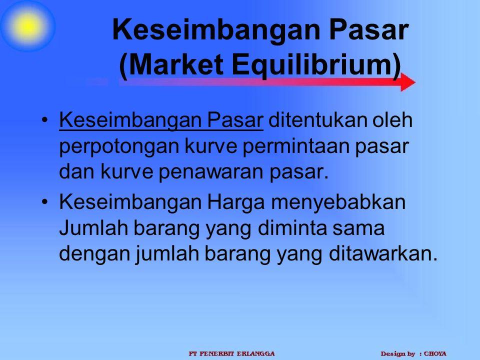 Keseimbangan Pasar (Market Equilibrium) Keseimbangan Pasar ditentukan oleh perpotongan kurve permintaan pasar dan kurve penawaran pasar. Keseimbangan