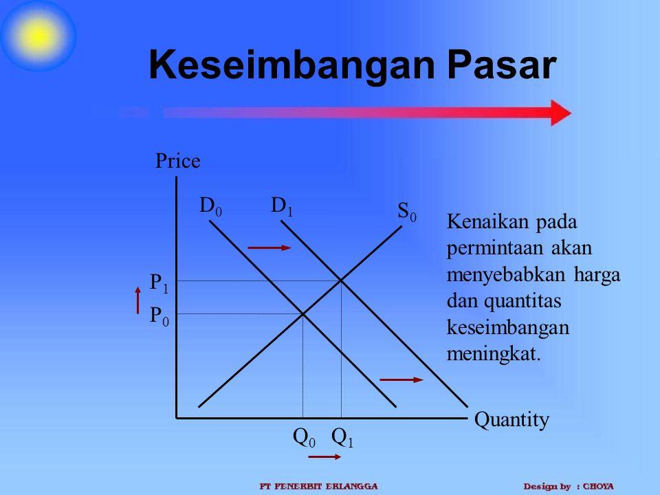 Keseimbangan Pasar Quantity Price P0P0 Q0Q0 D0D0 S0S0 Q1Q1 P1P1 D1D1 Kenaikan pada permintaan akan menyebabkan harga dan quantitas keseimbangan mening