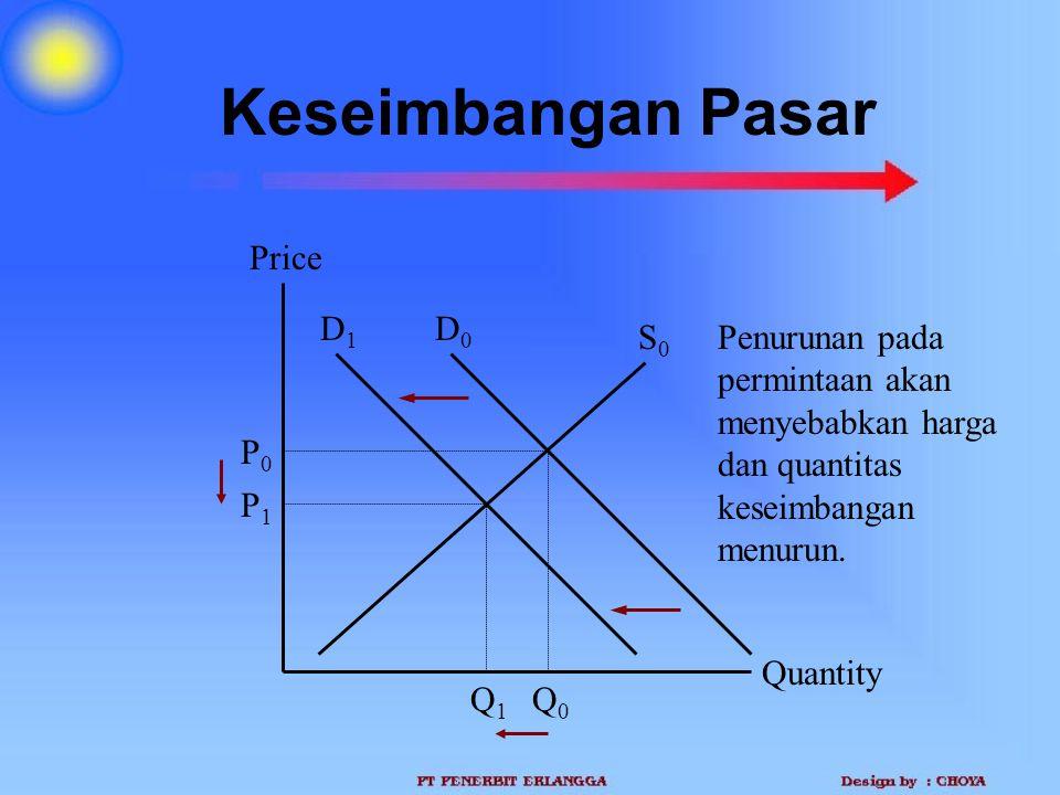 Keseimbangan Pasar Quantity Price P1P1 Q1Q1 S0S0 Q0Q0 P0P0 D0D0 D1D1 Penurunan pada permintaan akan menyebabkan harga dan quantitas keseimbangan menur