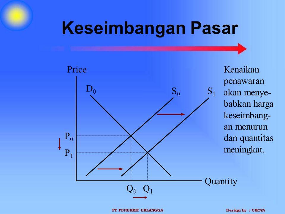 Keseimbangan Pasar Quantity Price P0P0 Q0Q0 D0D0 S0S0 Q1Q1 P1P1 Kenaikan penawaran akan menye- babkan harga keseimbang- an menurun dan quantitas menin